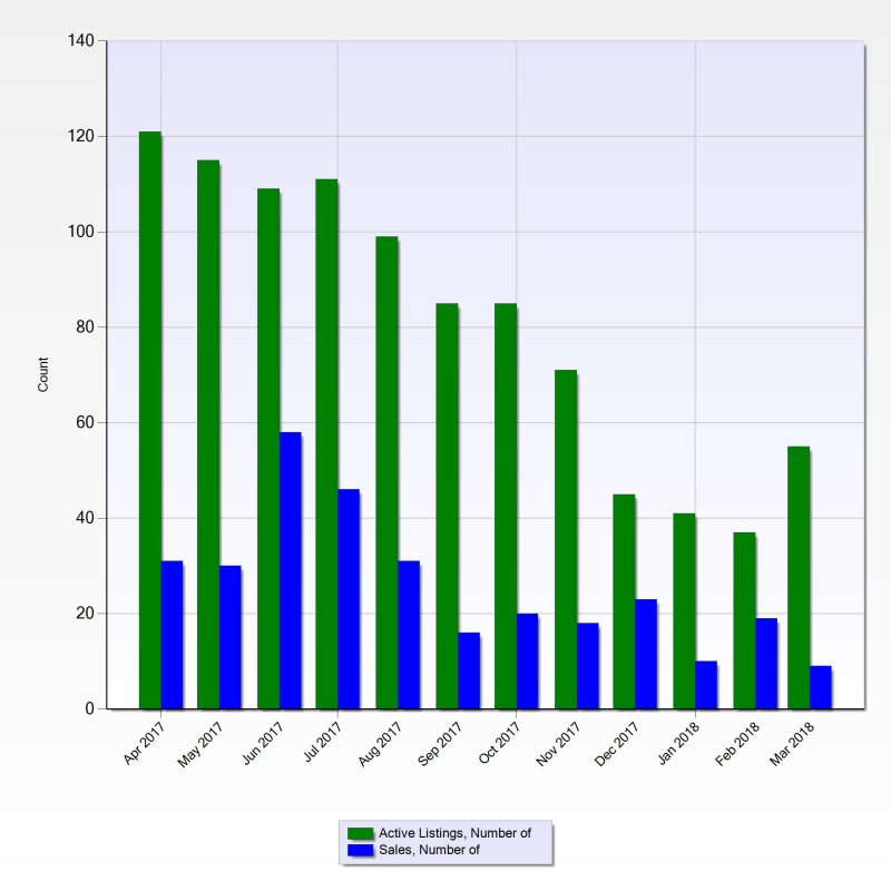 Chart of the Number of Homes that Sold in Steiner Ranch during February 2018