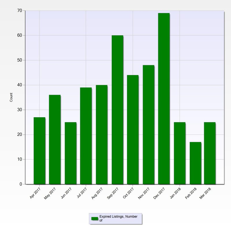 Chart of Steiner Ranch - Expired Listings